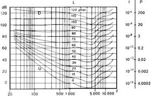 audiogramma-udito